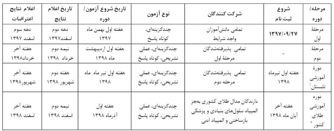 زمان برگزاری مراحل آزمون المپیادهای دانش آموزی